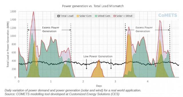 Gravity-based storage: Long duration backup for renewables
