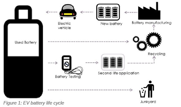 Global challenges and opportunities for Li-ion battery recycling