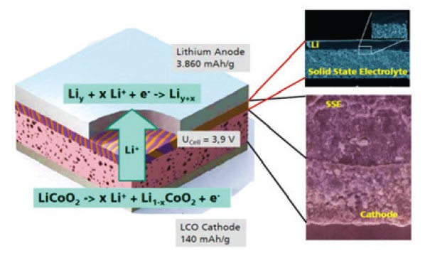Solid state batteries: A giant leap in energy density